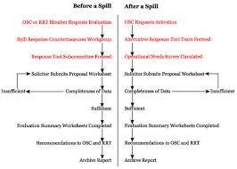 Alternative Response Tool Evaluation System Artes