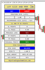 Forex Lot Size Chart How To Get A Lot Size Calculator Indicator In Mt4 Mql4