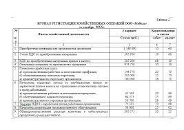 Контрольная работа по Учету и анализу Вариант Контрольные  Контрольная работа по Учету и анализу Вариант 3 20 05 14