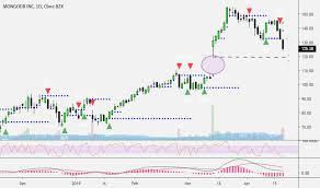 Trader Chartmojo Trading Ideas Charts Tradingview