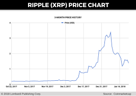 The first quarter of 2020 was highly volatile. Ripple Price Forecast Korbit Imf Other Causes Of Xrp Price Crash