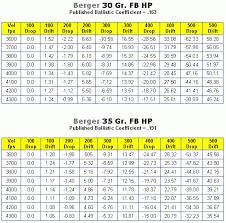 Cartridge Length Chart Twenty Caliber Cartridge Guide