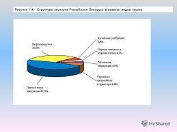 Презентация на тему ПРЕЗЕНТАЦИЯ ДИПЛОМНОЙ РАБОТЫ НА ТЕМУ   проведения маркетингового исследования 6 Рисунок 1 4 Структура экспорта Республики Беларусь в разрезе видов грузов