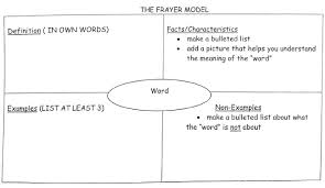 Example Of Frayer Model Frayer Model Template Ultimate Cheat Sheet 60 Templates