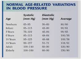 Normal Vital Signs For Elderly Chart Resting Heart Rate Online Charts Collection