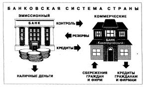 Банковская система Особенности построения банковской системы в  Рис 1 Взаимосвязь центрального эмиссионного и коммерческих банков