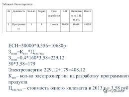 Презентация на тему Презентация Курсовой работы по дисциплине  8 ЕСН 30000 0 356 10680р