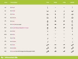 Arabic To English Alphabet Chart Learn Arabic Alphabet Chart By Edustore Teachers Pay Teachers
