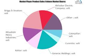 Emergency Power Generator Market New Investments Expected