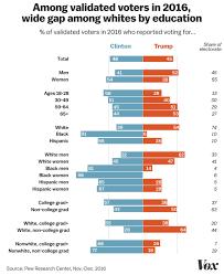 2018 Midterm Elections The Identity Politics Campaign Vox