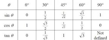 Sin And Cos Chart Sin Cos Tan Values Diagram Quizlet