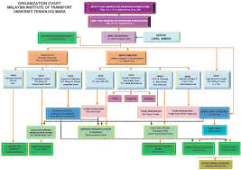 Telekom Malaysia Organization Chart 2018 Transport Uitm College Paper Sample 2088 Words