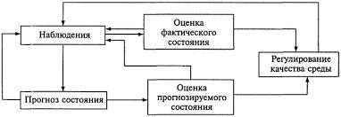 Экология и экологическая безопасность Схема мониторинга