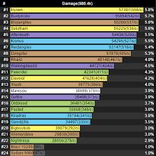 7 2 5 Dps Rankings Pwner