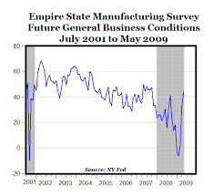 Empire State Survey Suggests The Recession Is Ending