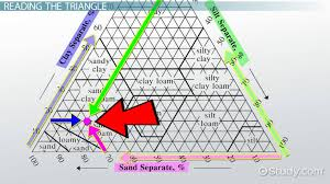 Soil Percentage Chart Soil Texture Triangle Definition Use