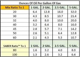 Two Stroke Engine Troubleshooting Chart 62 Actual 2 Cycle Oil Ratio
