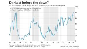 Global Bond Yields Chart Negative Yielding Bonds Could Actually Mean The Worst Is