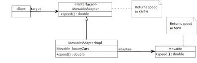 Adapter Pattern Delectable Proxy Decorator Adapter And Bridge Patterns Baeldung