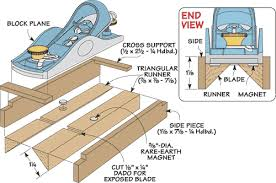 krenov plane plans. with your block plane in the base, position v-shaped groove formed by runners over edge of workpiece. then workpiece until krenov plans