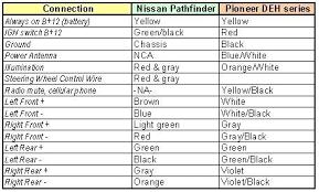 pioneer radio color code ravishing wiring diagram wire for car