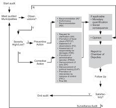 Flow Chart Of Superior Federal Auditors Audit Process Flow