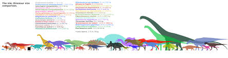 animal sizes chart the isle dinosaurs chart mkll by franoys on deviantart