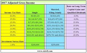 Income Tax And Capital Gains Rates 2017 04 01 17 Skloff