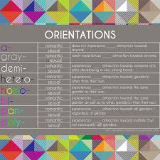 This Is A Chart Explaining What Is Sexual Orientation Po