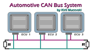 automotive can bus system explained kiril mucevski pulse designed by kiril mucevski
