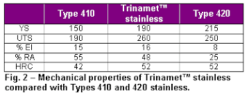 Carpenter Trinamet Stainless For Fasteners Combines
