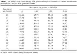 Mca Doppler Normal Values Chart Nomogram Of Fetal Middle Cerebral Artery Peak Systolic