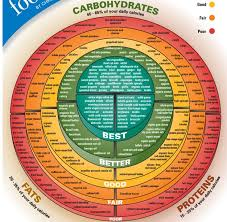 Good Food Bad Food Chart Good Reference Chart For Good And Bad Food Protein Carbs