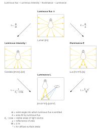 Basic Lighting How To Measure Light Zumtobel