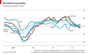 Ism Purchasing Managers Index Chart Purchasing Managers Index Focus