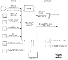 detroit diesel ddec i ii iii and iv schematics the ddec iii iv ecm receives electronic inputs from sensors on the engine and vehicle and uses the information to control engine operation