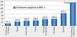 Курсовая работа Особенности развития сектора банковских услуг в   системы является кредитование национальной экономики Реализацию данной функции можно оценить на основании показателя уровня финансового посредничества