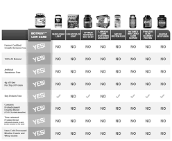 Optimum Nutrition Comparison Chart Protein Comparison Chart Related Keywords Suggestions