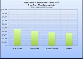 salary averages salary averages 1205