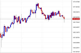 Mohdarafat Com Gold Technical Analysis Gold Signals