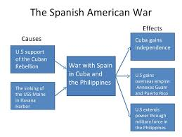 american imperialism presentation 3 the spanish american