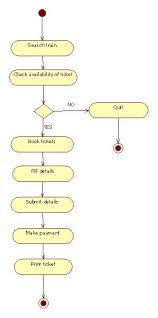Ticket Vending Machine Use Case Diagram Simple UML Diagrams For Railway Reservation Programs And Notes For MCA