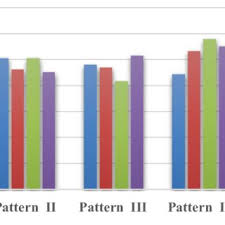 Column Chart Showing Distribution Of Different Patterns By