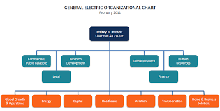 Ge Organizational Chart Types Of Organizations Overview List Examples And Main