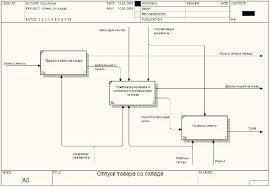 Реферат Контекстные диаграммы отпуска товара со склада  Контекстные диаграммы отпуска товара со склада