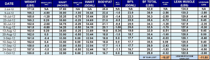 P90x Portion Chart P90x Final Results The Squawk Blog