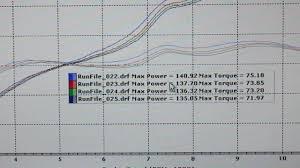 Dale Walkers Holeshot Suzuki Gsx 1000 Dyno Charts Part 3