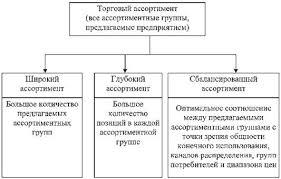 Маркетинговый подход к формированию ассортиментной политики  Рис 3 1 Параметры торгового ассортимента