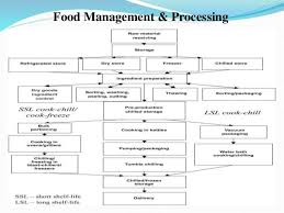 Organizational Charts For Hospital Dietary Departments