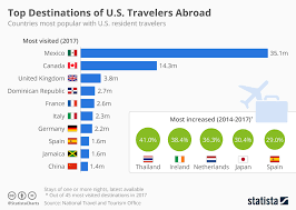 Chart Of Accounts For Travel Industry Chart The Most Popular Destinations For U S Travelers